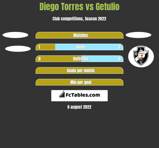 Diego Torres vs Getulio h2h player stats