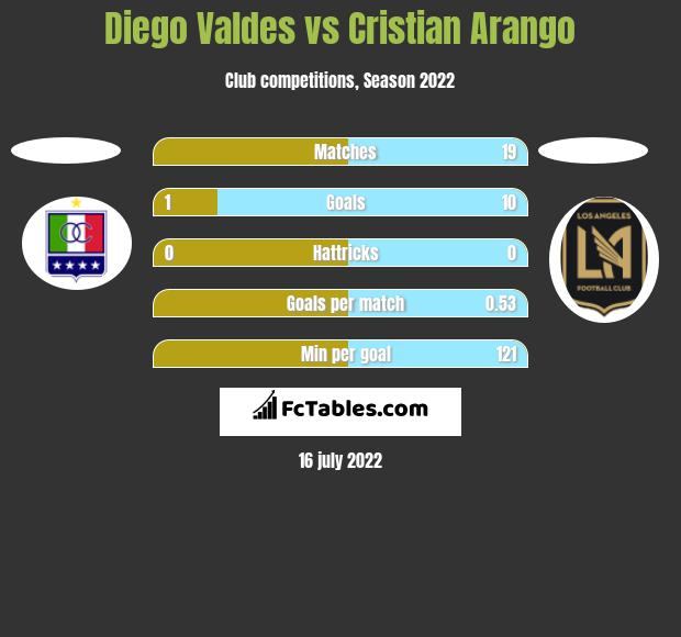 Diego Valdes vs Cristian Arango h2h player stats