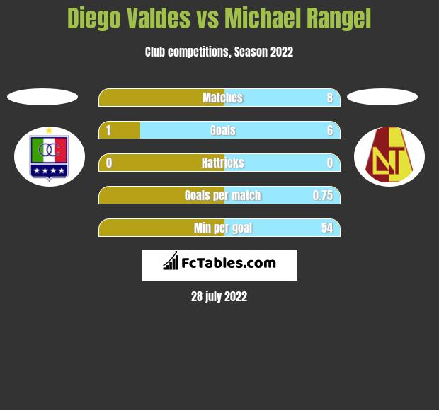 Diego Valdes vs Michael Rangel h2h player stats