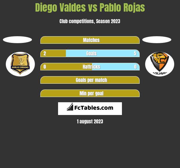 Diego Valdes vs Pablo Rojas h2h player stats