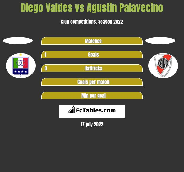 Diego Valdes vs Agustin Palavecino h2h player stats