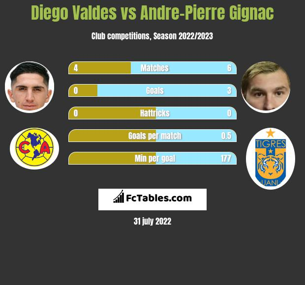 Diego Valdes vs Andre-Pierre Gignac infographic