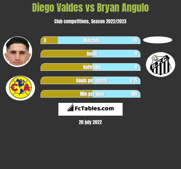 Diego Valdes vs Bryan Angulo infographic