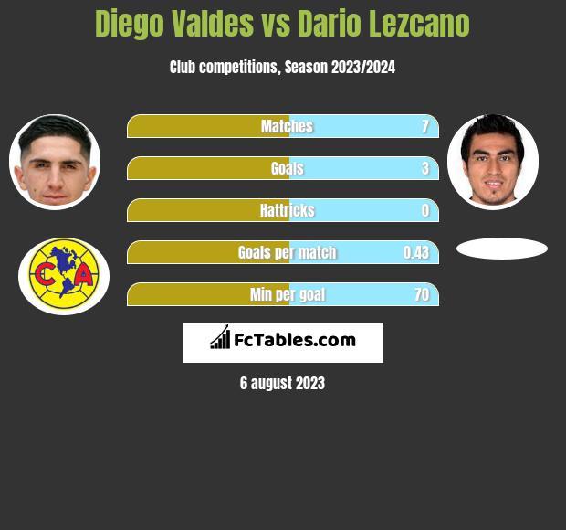 Diego Valdes vs Dario Lezcano infographic