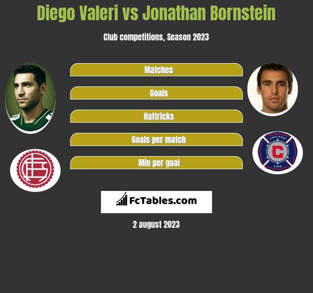 Diego Valeri vs Jonathan Bornstein h2h player stats