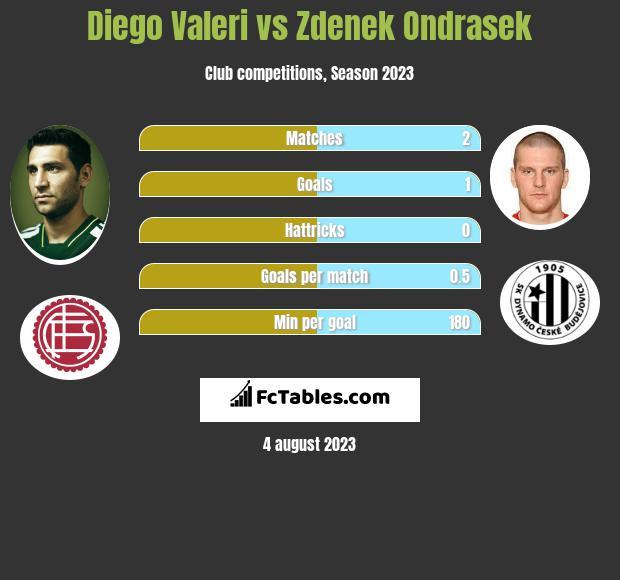 Diego Valeri vs Zdenek Ondrasek h2h player stats