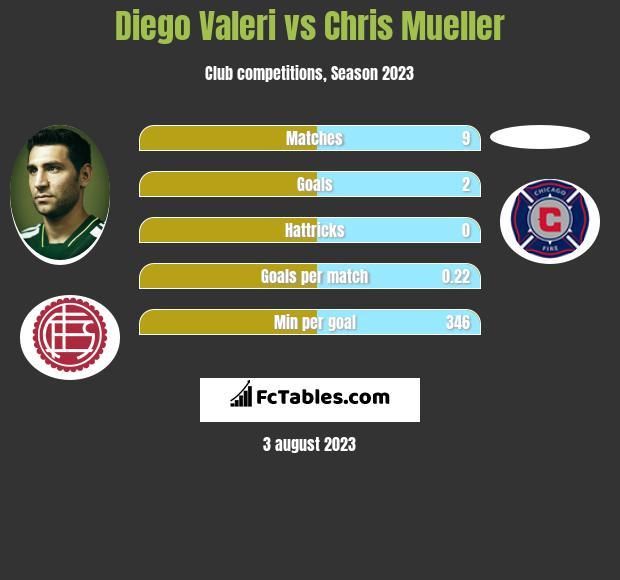 Diego Valeri vs Chris Mueller h2h player stats