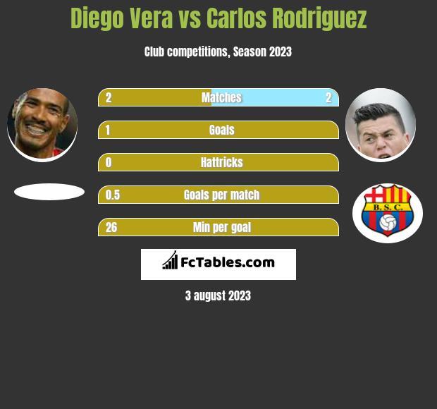 Diego Vera vs Carlos Rodriguez h2h player stats