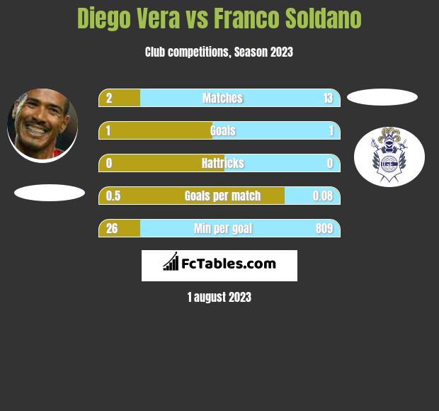 Diego Vera vs Franco Soldano h2h player stats