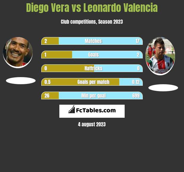 Diego Vera vs Leonardo Valencia h2h player stats