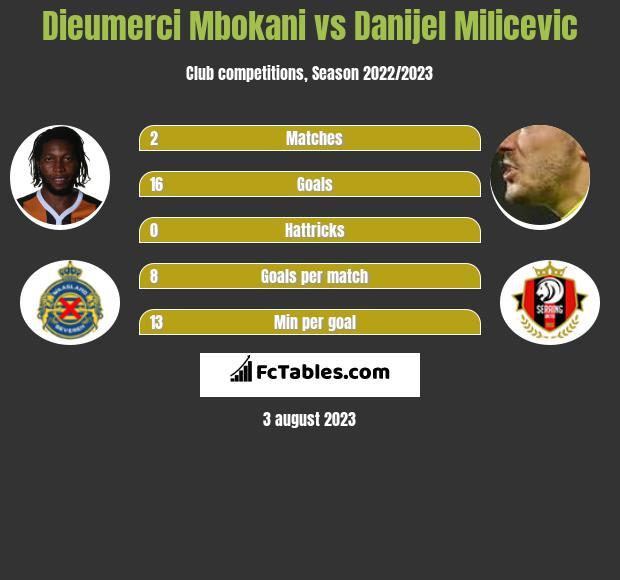 Dieumerci Mbokani vs Danijel Milicevic h2h player stats