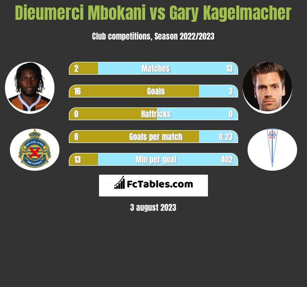 Dieumerci Mbokani vs Gary Kagelmacher infographic