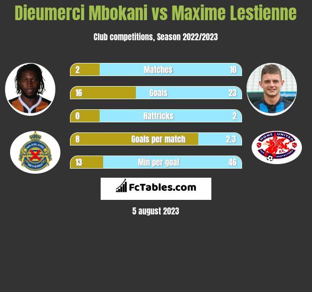 Dieumerci Mbokani vs Maxime Lestienne h2h player stats