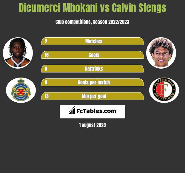 Dieumerci Mbokani vs Calvin Stengs h2h player stats