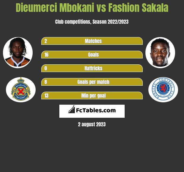 Dieumerci Mbokani vs Fashion Sakala h2h player stats
