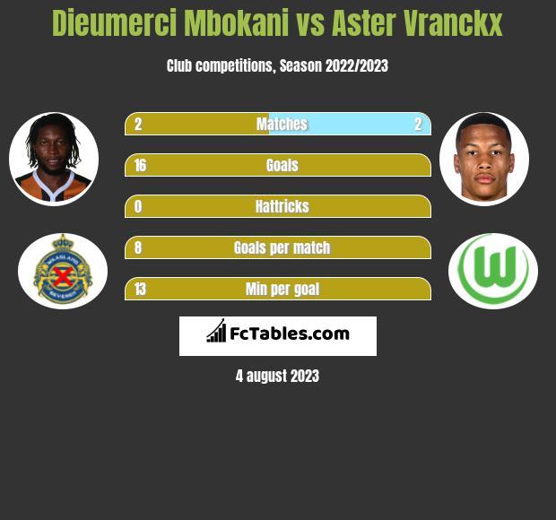 Dieumerci Mbokani vs Aster Vranckx infographic