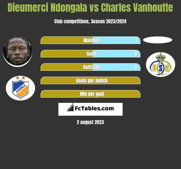 Dieumerci Ndongala vs Charles Vanhoutte infographic