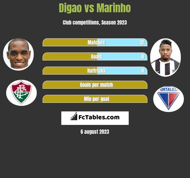 Digao vs Marinho infographic
