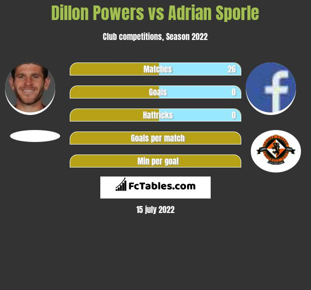 Dillon Powers vs Adrian Sporle infographic