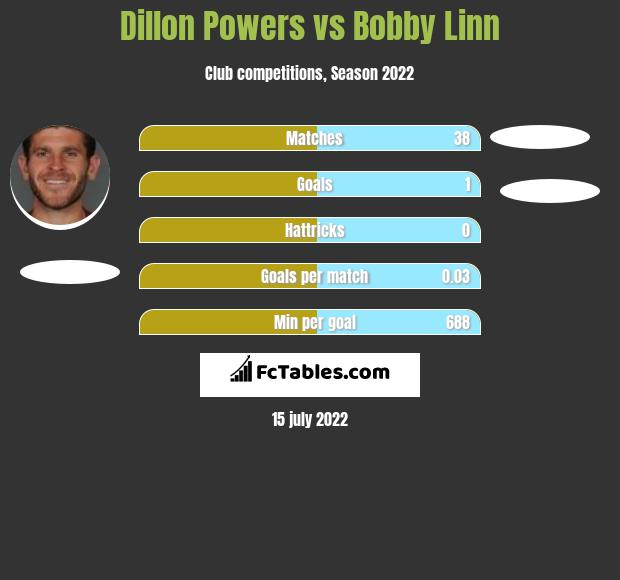 Dillon Powers vs Bobby Linn infographic
