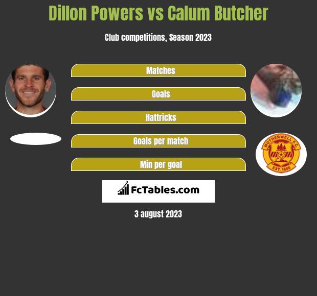 Dillon Powers vs Calum Butcher infographic