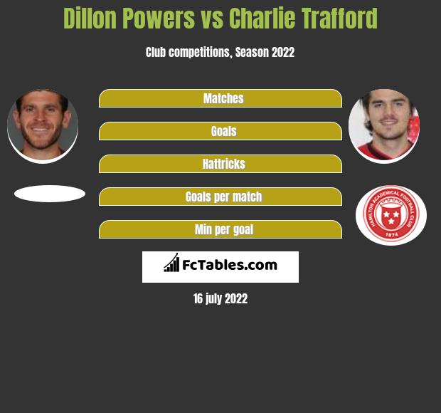 Dillon Powers vs Charlie Trafford infographic