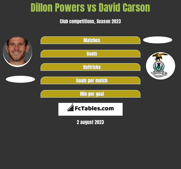 Dillon Powers vs David Carson infographic