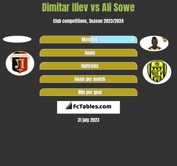 Dimitar Iliev vs Ali Sowe h2h player stats