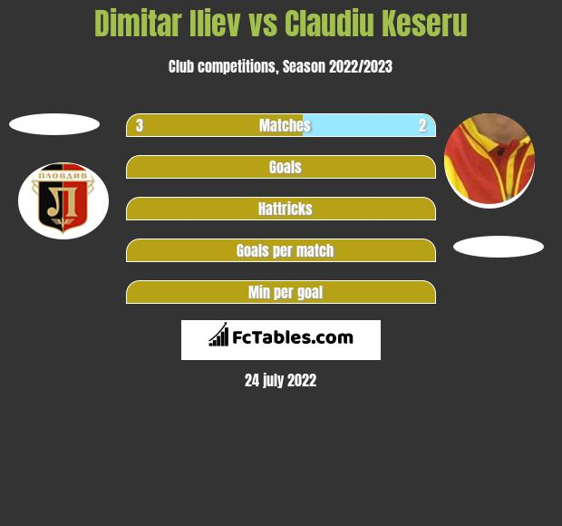 Dimitar Iliew vs Claudiu Keseru h2h player stats