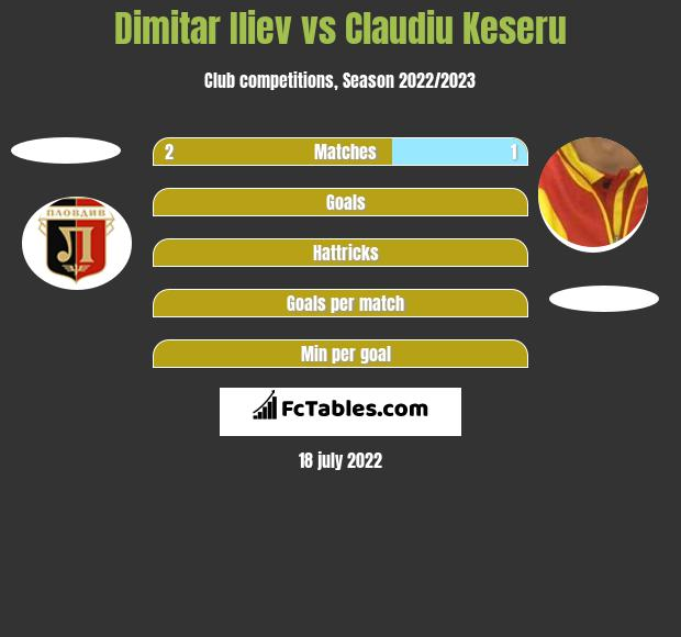 Dimitar Iliev vs Claudiu Keseru h2h player stats