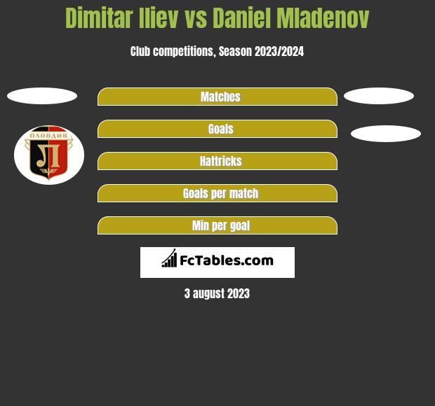 Dimitar Iliew vs Daniel Mladenov h2h player stats