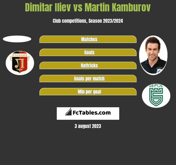 Dimitar Iliev vs Martin Kamburov h2h player stats