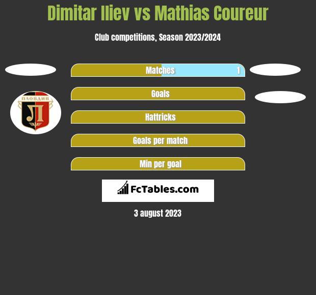 Dimitar Iliev vs Mathias Coureur h2h player stats