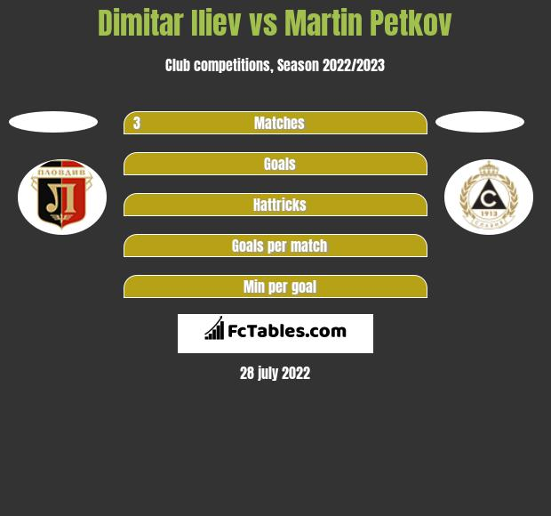 Dimitar Iliew vs Martin Petkov h2h player stats