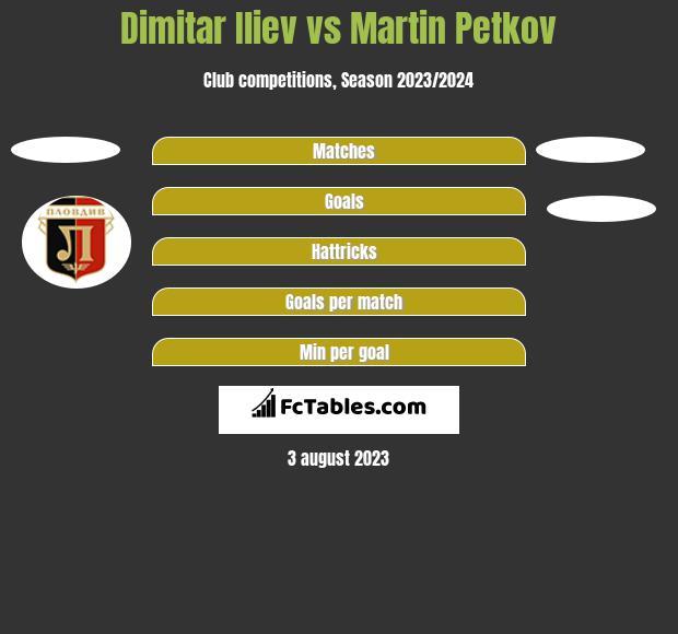 Dimitar Iliev vs Martin Petkov h2h player stats