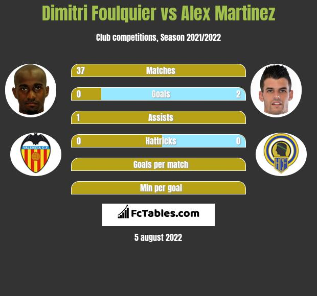 Dimitri Foulquier vs Alex Martinez infographic