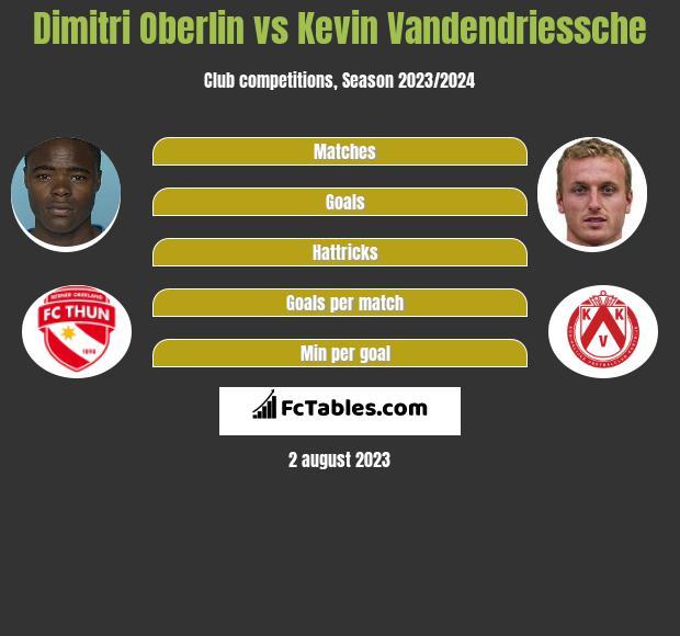 Dimitri Oberlin vs Kevin Vandendriessche h2h player stats
