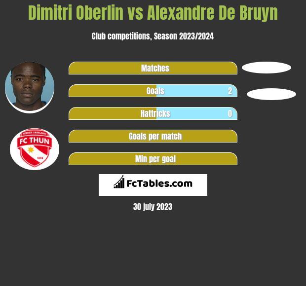 Dimitri Oberlin vs Alexandre De Bruyn h2h player stats