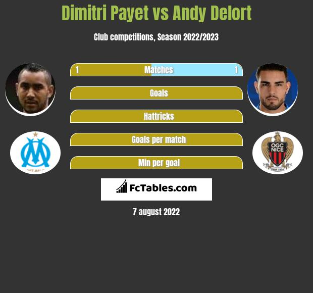 Dimitri Payet vs Andy Delort h2h player stats