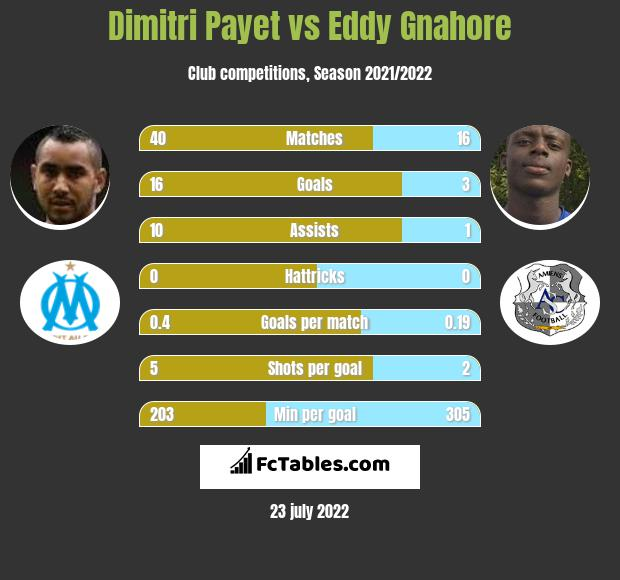 Dimitri Payet infographic statistics for Marseille