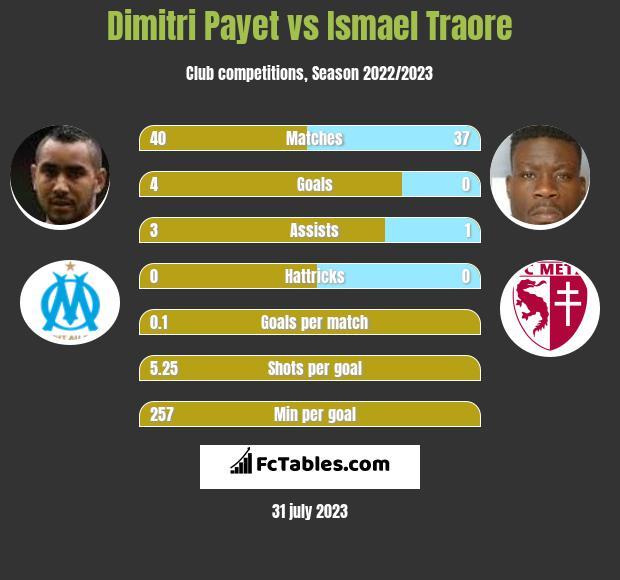 Dimitri Payet vs Ismael Traore infographic