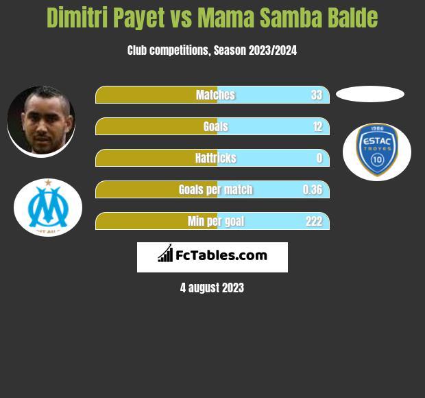 Dimitri Payet vs Mama Samba Balde infographic