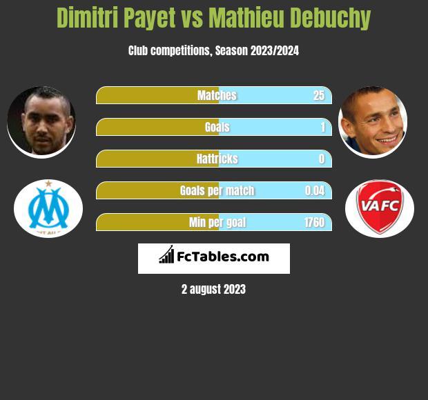 Dimitri Payet vs Mathieu Debuchy h2h player stats