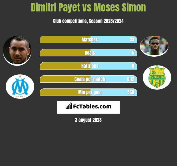 Dimitri Payet vs Moses Simon h2h player stats