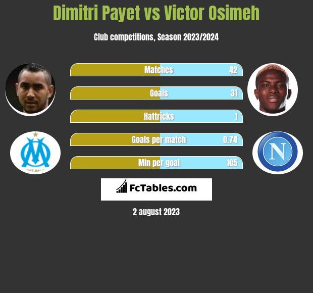 Dimitri Payet vs Victor Osimeh h2h player stats