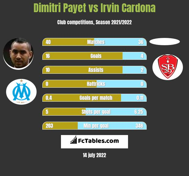 Dimitri Payet vs Irvin Cardona h2h player stats