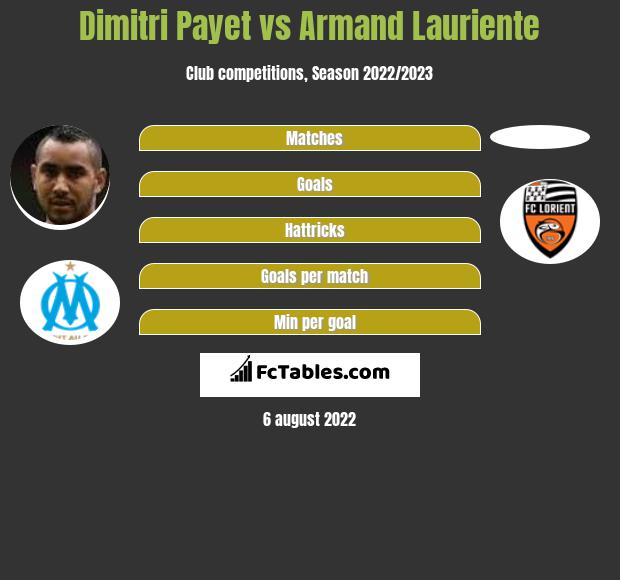 Dimitri Payet vs Armand Lauriente h2h player stats