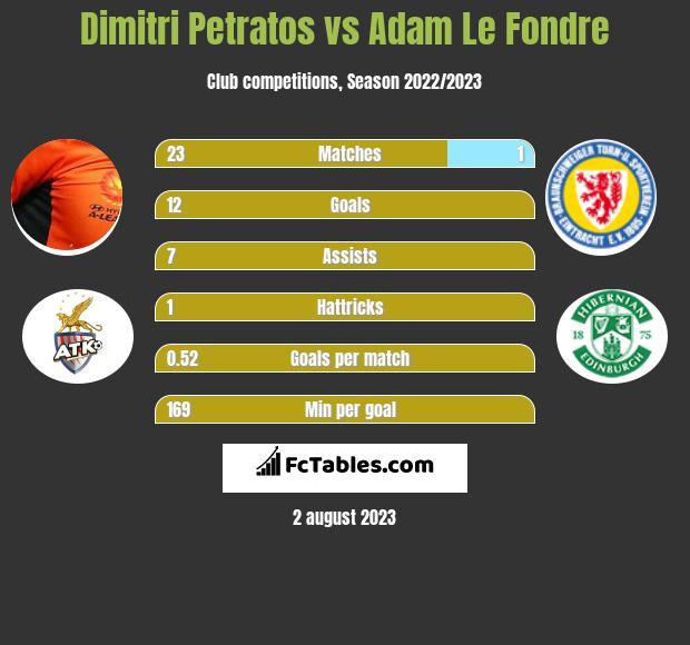 Dimitri Petratos vs Adam Le Fondre h2h player stats
