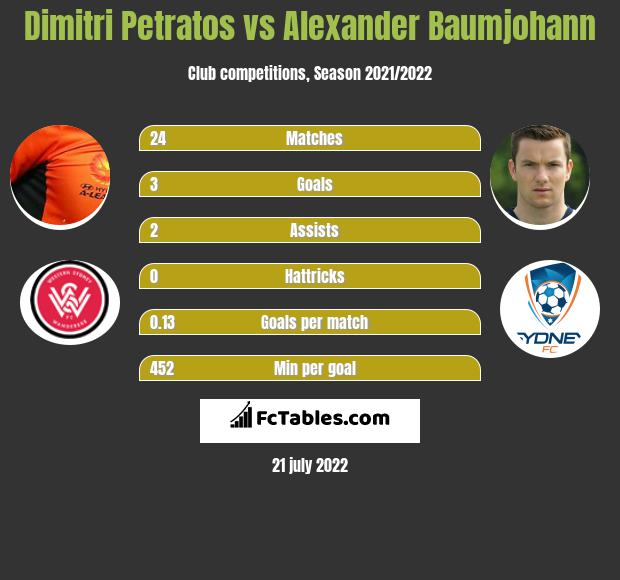 Dimitri Petratos vs Alexander Baumjohann infographic