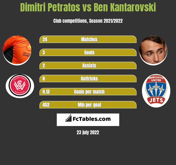 Dimitri Petratos infographic statistics for Newcastle Jets